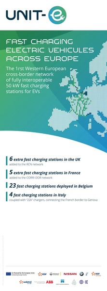 UNIT-E Fast charging electric vehicules across Europe